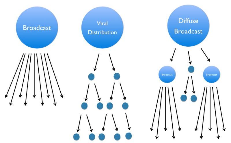 diffuse-broadcast