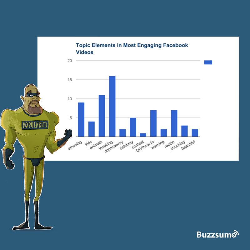Most engaging facebook videos