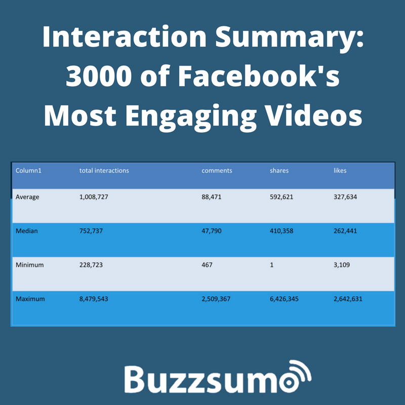 3000 Engaging Facebook Videos