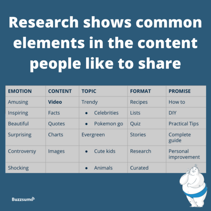 Common Elements in Engaging Content